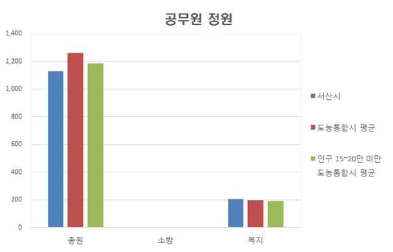 지자체유형별 공무원 정원 그래프