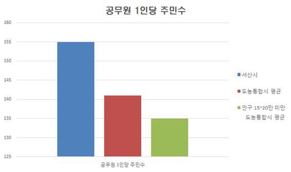 지자체유형별 공무원 1인당 주민수 그래프