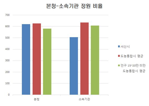 현장공무원비율-본청 그래프