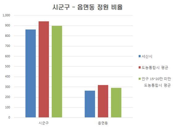 현장공무원비율 그래프