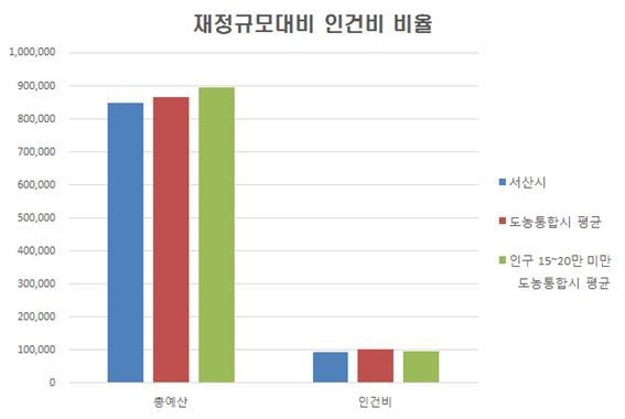 지자체유형별 재정규모대비 인건비 비율 그래프